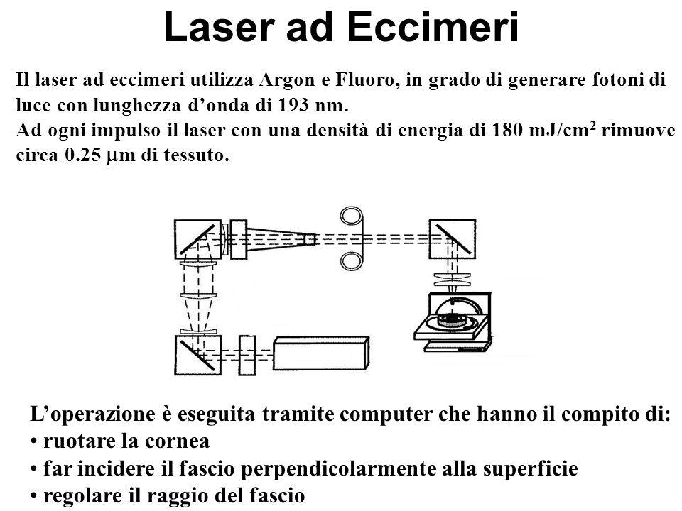 Laser ad Eccimeri Il laser ad eccimeri utilizza Argon e Fluoro, in grado di generare fotoni di luce con lunghezza d'onda di 193 nm.