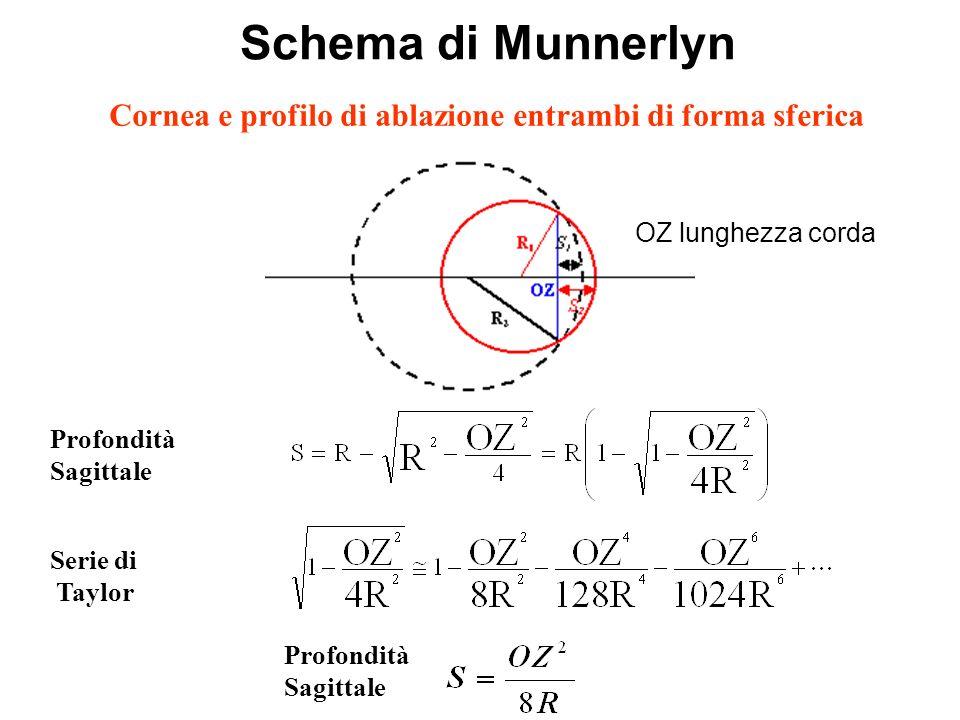 Cornea e profilo di ablazione entrambi di forma sferica
