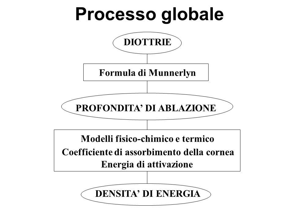Processo globale DIOTTRIE Formula di Munnerlyn