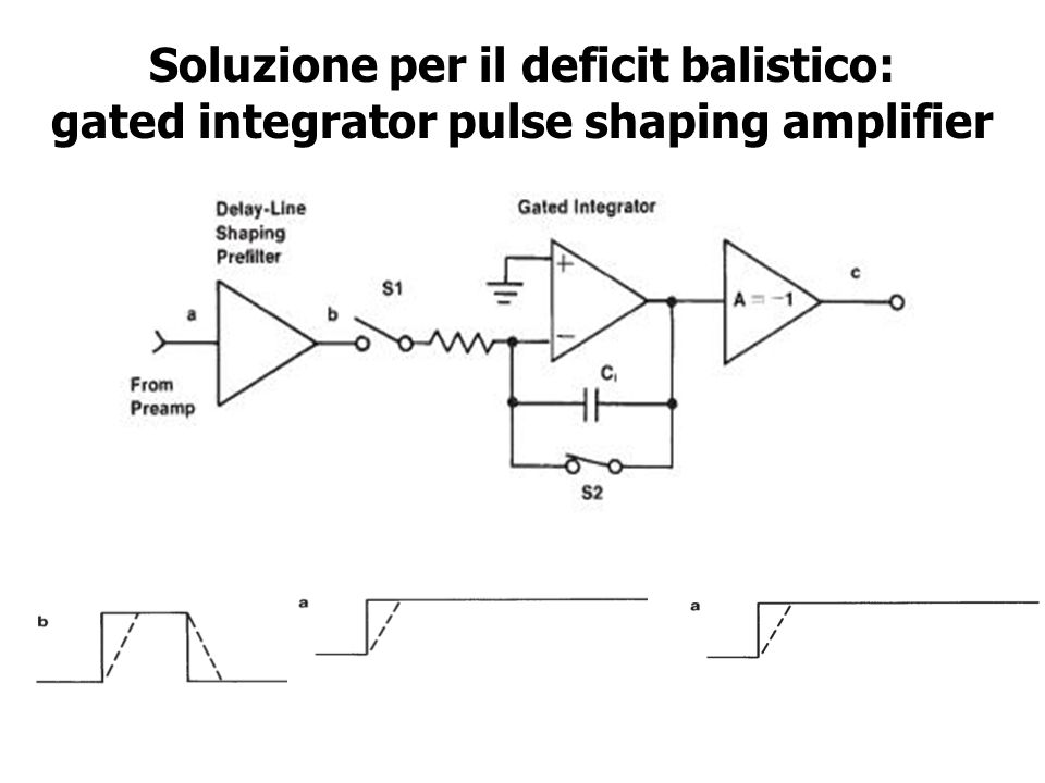 Soluzione per il deficit balistico: gated integrator pulse shaping amplifier