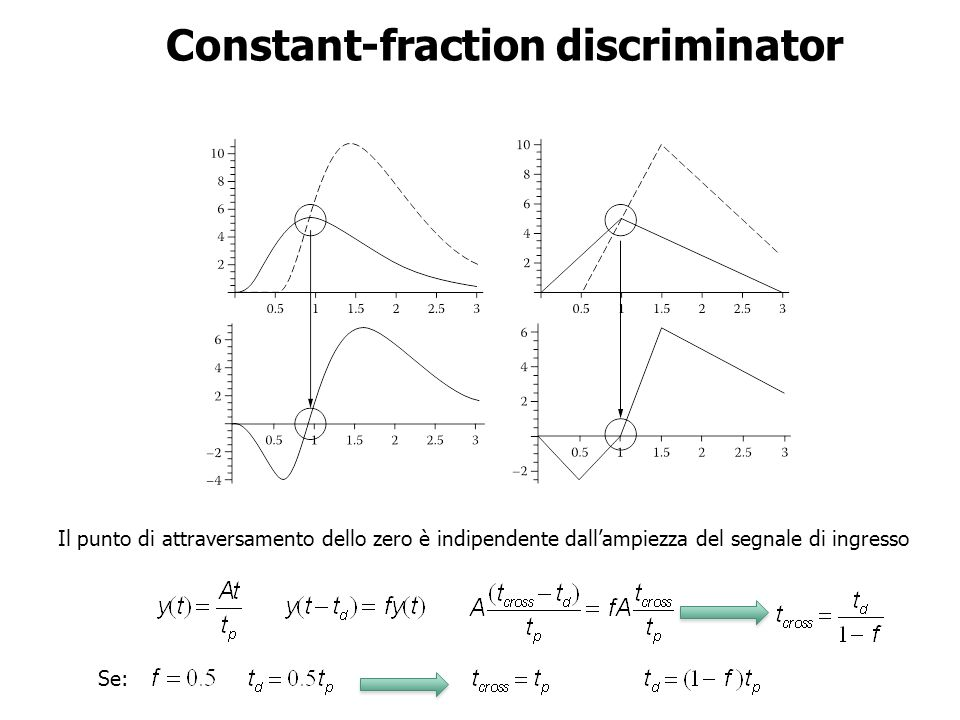 Constant-fraction discriminator