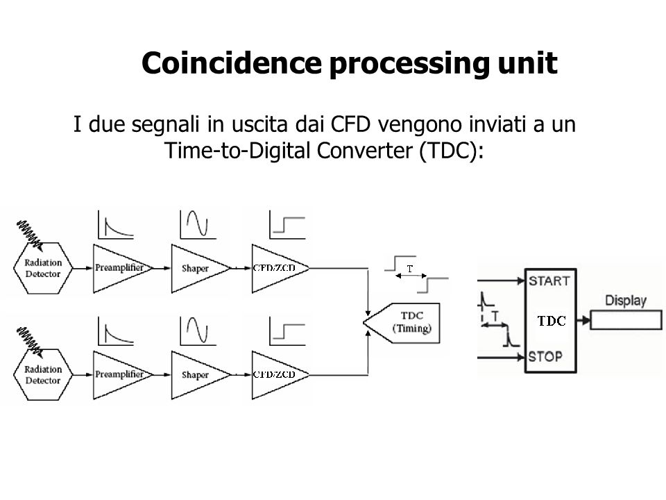 Coincidence processing unit