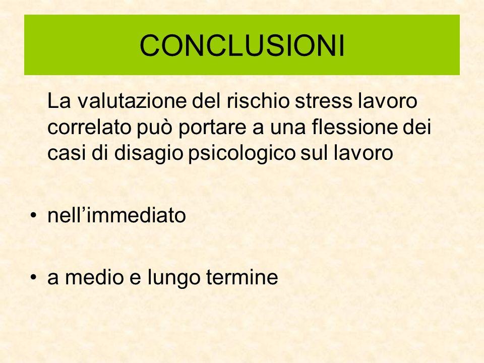 CONCLUSIONI La valutazione del rischio stress lavoro correlato può portare a una flessione dei casi di disagio psicologico sul lavoro.