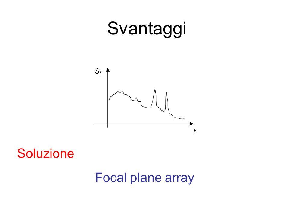 Svantaggi f Sf Soluzione Focal plane array