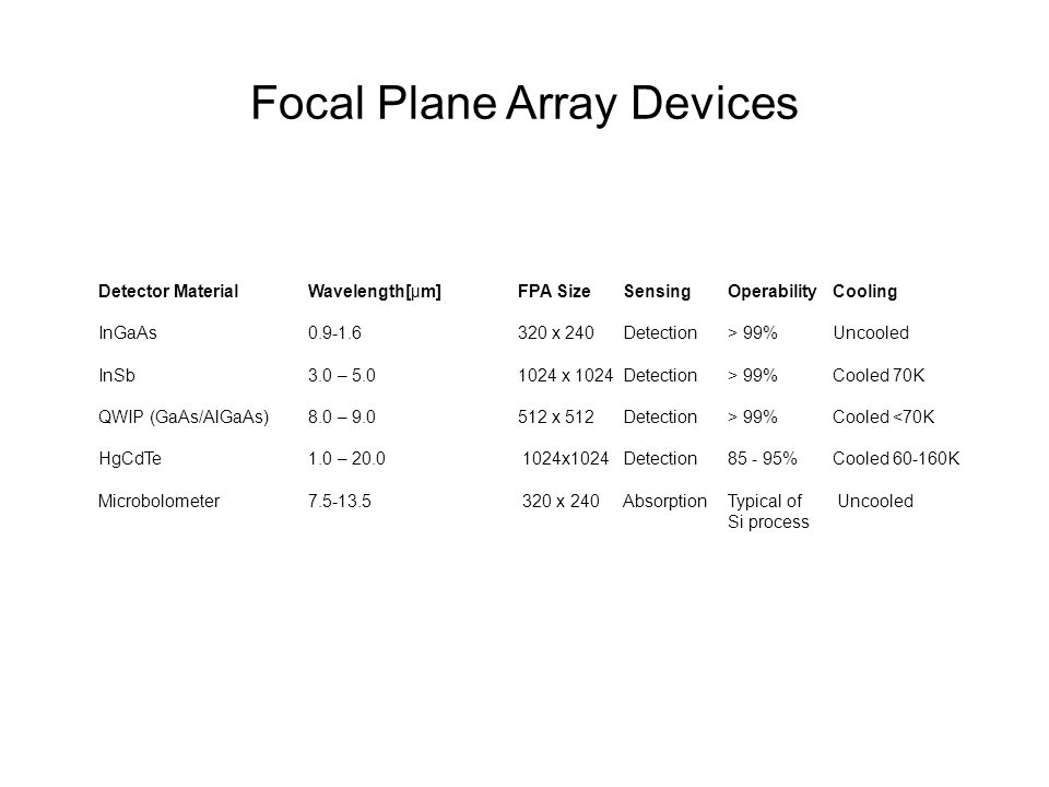 Focal Plane Array Devices