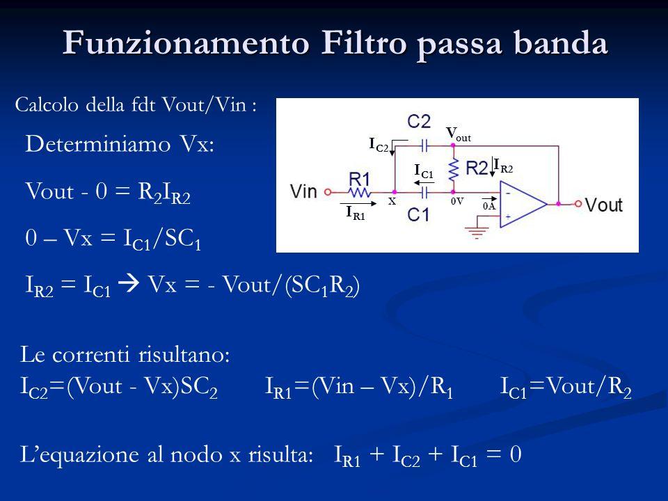 Funzionamento Filtro passa banda
