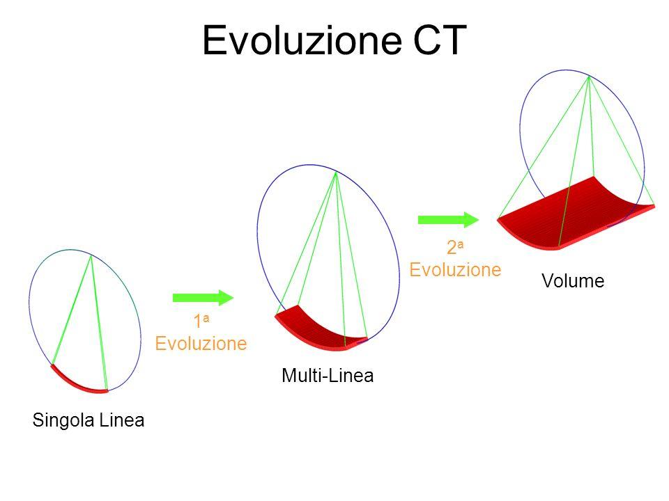 Evoluzione CT 2a Evoluzione Volume 1a Evoluzione Multi-Linea