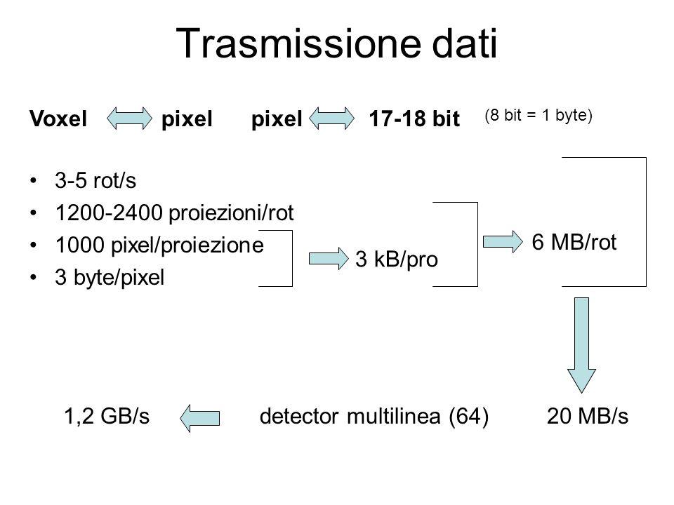 Trasmissione dati Voxel pixel pixel 17-18 bit 3-5 rot/s