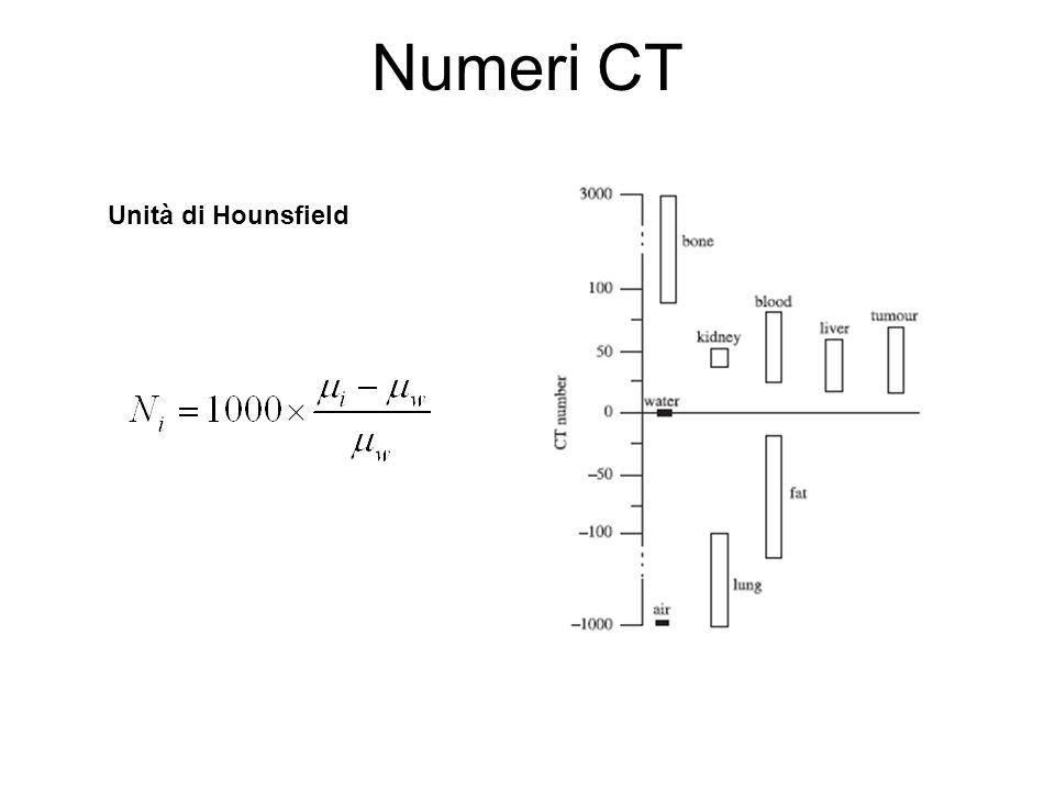 Numeri CT Unità di Hounsfield
