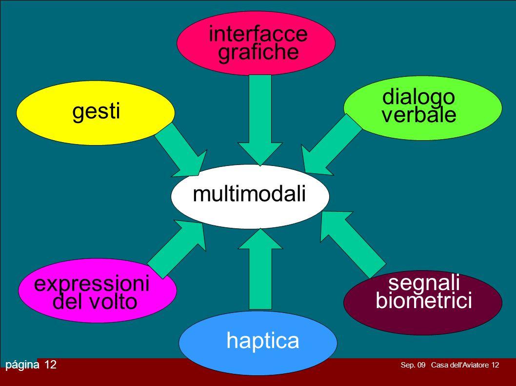 interfacce grafiche. dialogo. verbale. gesti. multimodali. expressioni. del volto. segnali. biometrici.