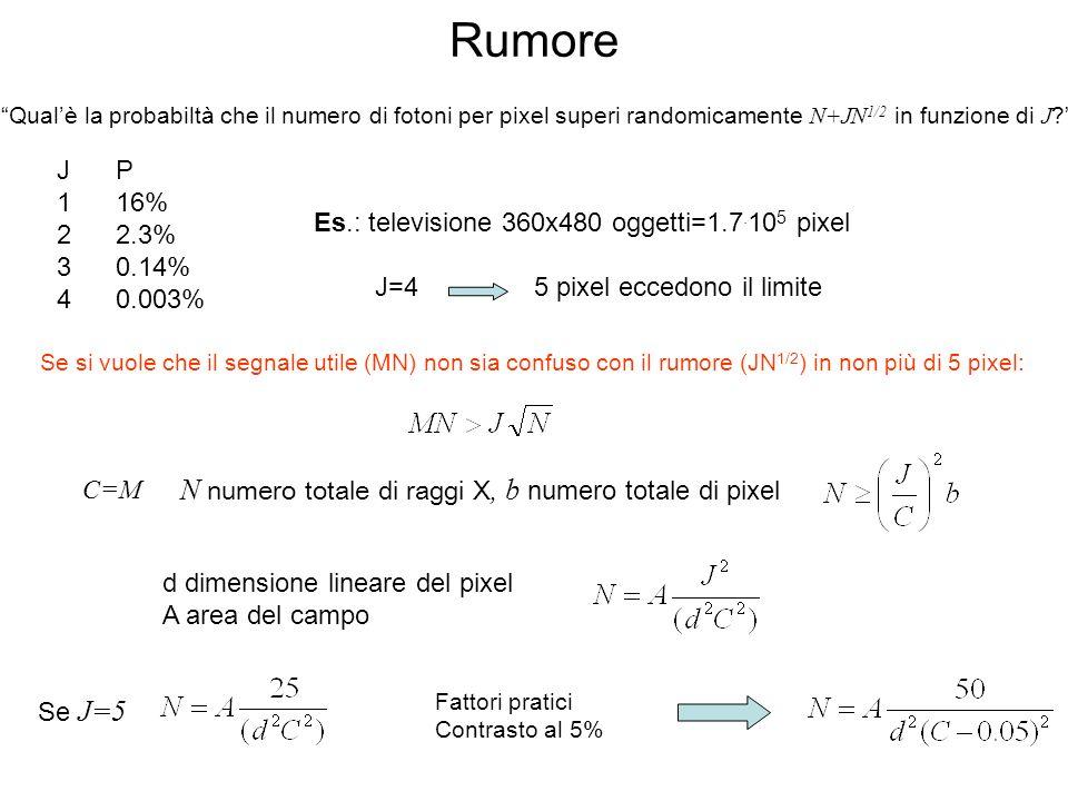 Rumore N numero totale di raggi X, b numero totale di pixel J 1 2 3 4