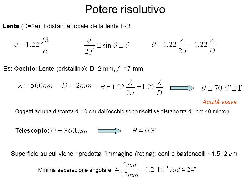 Potere risolutivo Lente (D=2a), f distanza focale della lente f~R