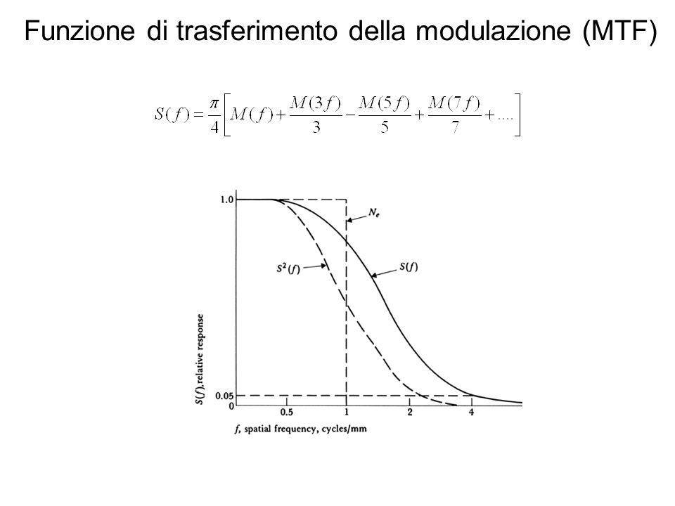 Funzione di trasferimento della modulazione (MTF)
