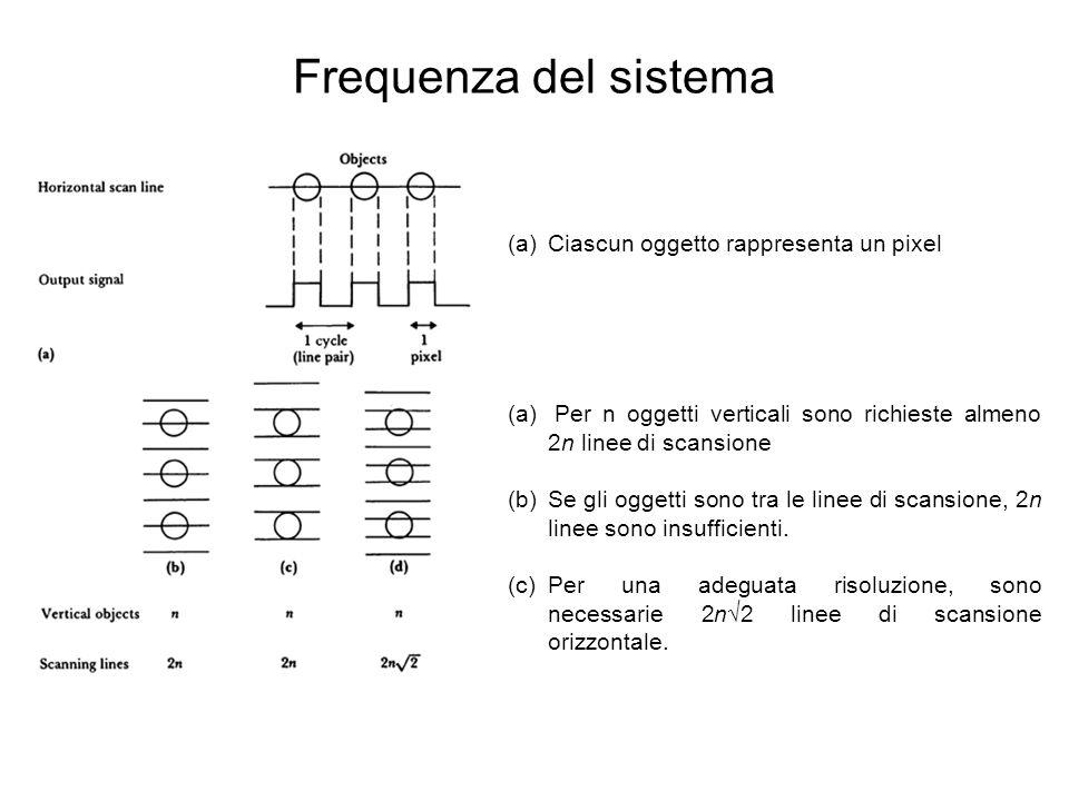 Frequenza del sistema Ciascun oggetto rappresenta un pixel