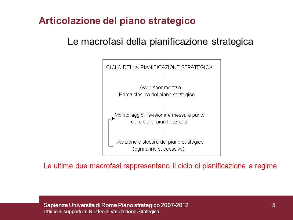 Articolazione del piano strategico