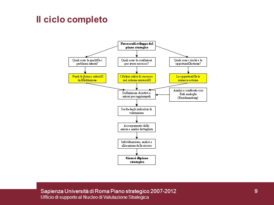 Il ciclo completo Sapienza Università di Roma Piano strategico 2007-2012.