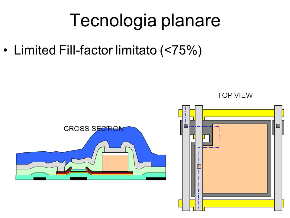 Tecnologia planare Limited Fill-factor limitato (<75%) TOP VIEW