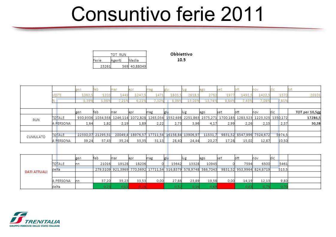 Consuntivo ferie 2011 Obbiettivo 10.5 TOT RUN Ferie Agenti Media 23261