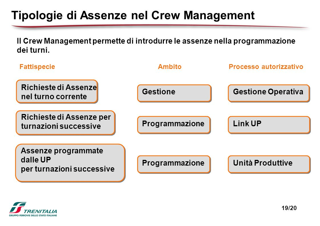 Tipologie di Assenze nel Crew Management