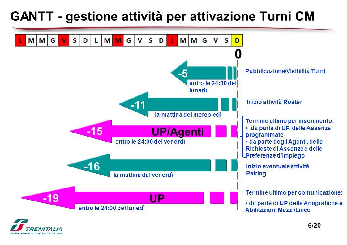 GANTT - gestione attività per attivazione Turni CM