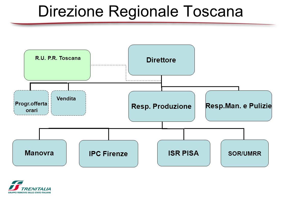 Direzione Regionale Toscana