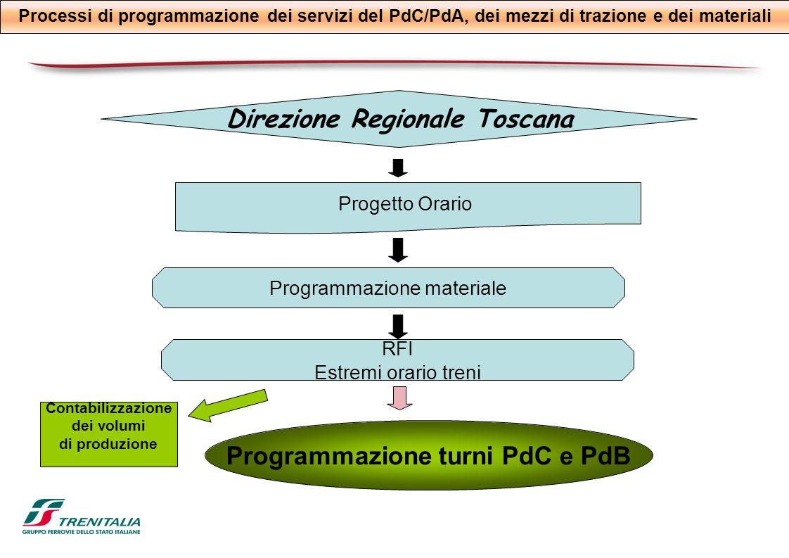 Direzione Regionale Toscana Programmazione turni PdC e PdB