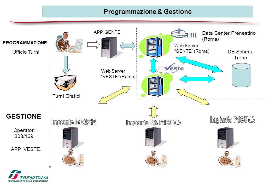 Programmazione & Gestione