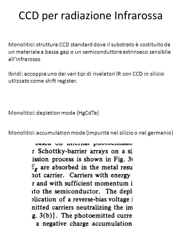 CCD per radiazione Infrarossa