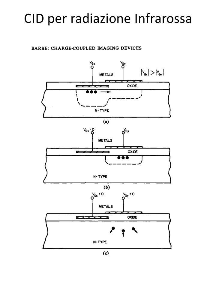 CID per radiazione Infrarossa