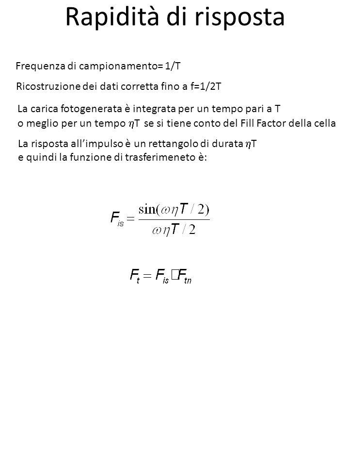 Rapidità di risposta Frequenza di campionamento= 1/T