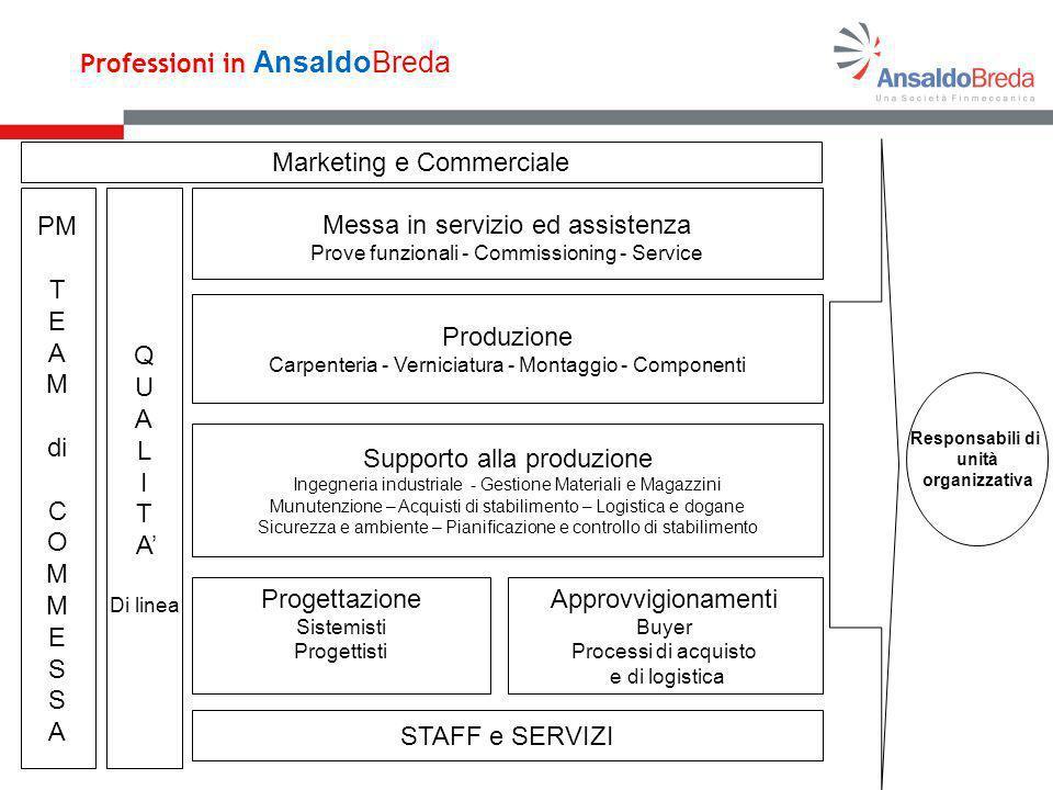 Professioni in AnsaldoBreda