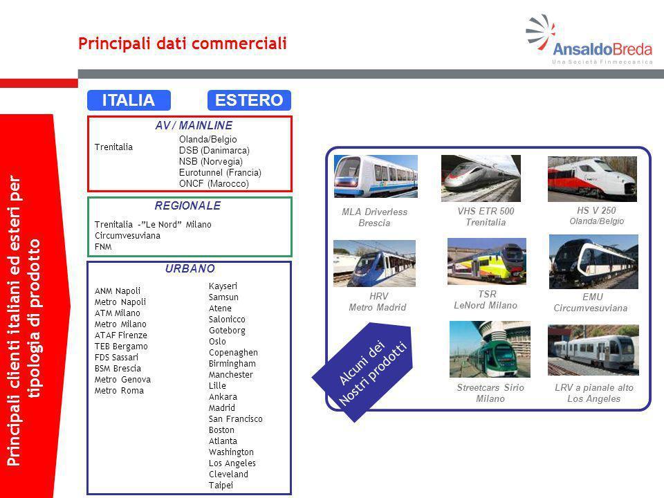 Principali clienti italiani ed esteri per Streetcars Sirio Milano