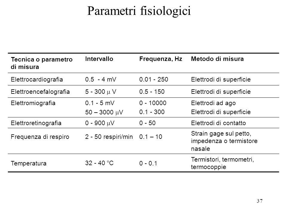 Parametri fisiologici