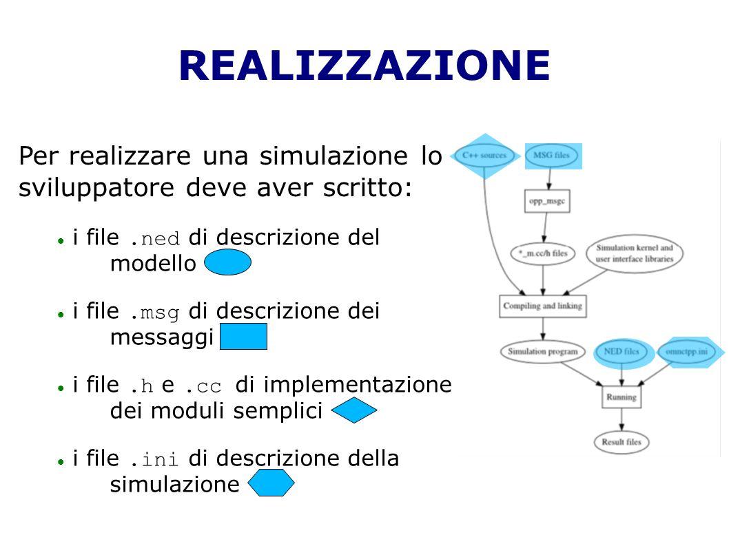 REALIZZAZIONE Per realizzare una simulazione lo sviluppatore deve aver scritto: i file .ned di descrizione del modello.