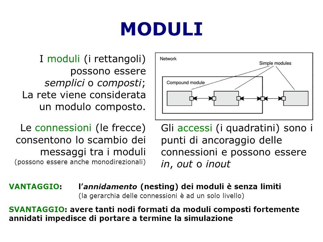 MODULI I moduli (i rettangoli) possono essere semplici o composti;