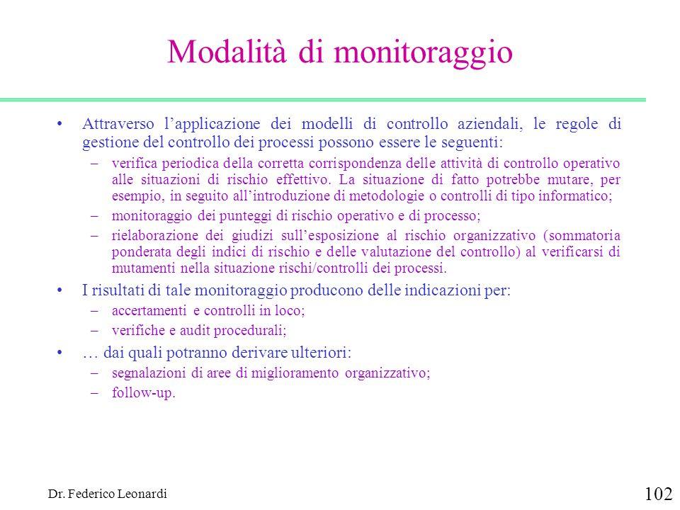 Modalità di monitoraggio