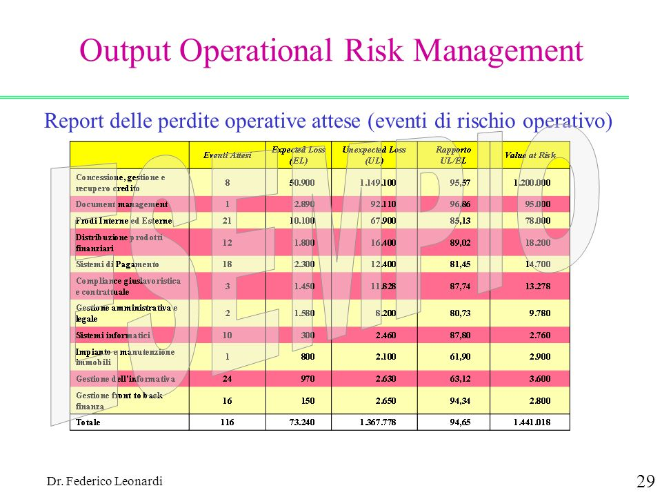 Output Operational Risk Management