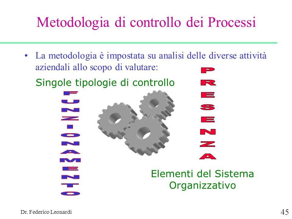 Metodologia di controllo dei Processi