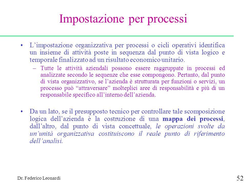 Impostazione per processi