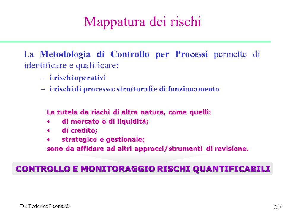 CONTROLLO E MONITORAGGIO RISCHI QUANTIFICABILI