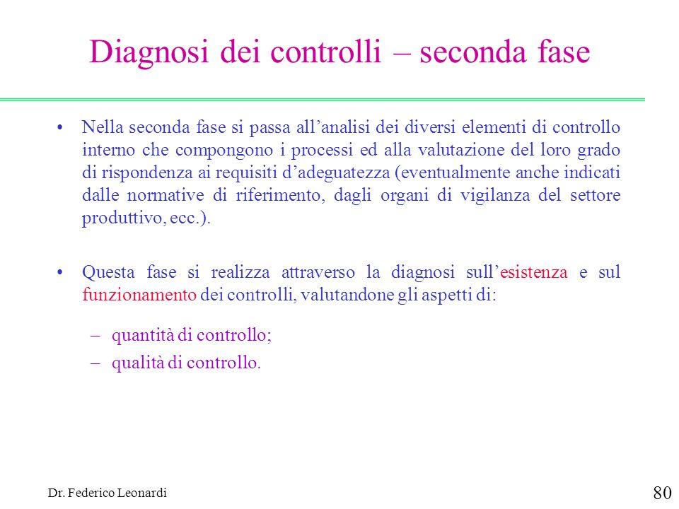 Diagnosi dei controlli – seconda fase