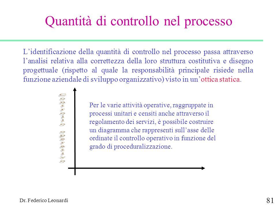 Quantità di controllo nel processo