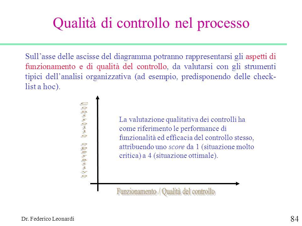 Qualità di controllo nel processo
