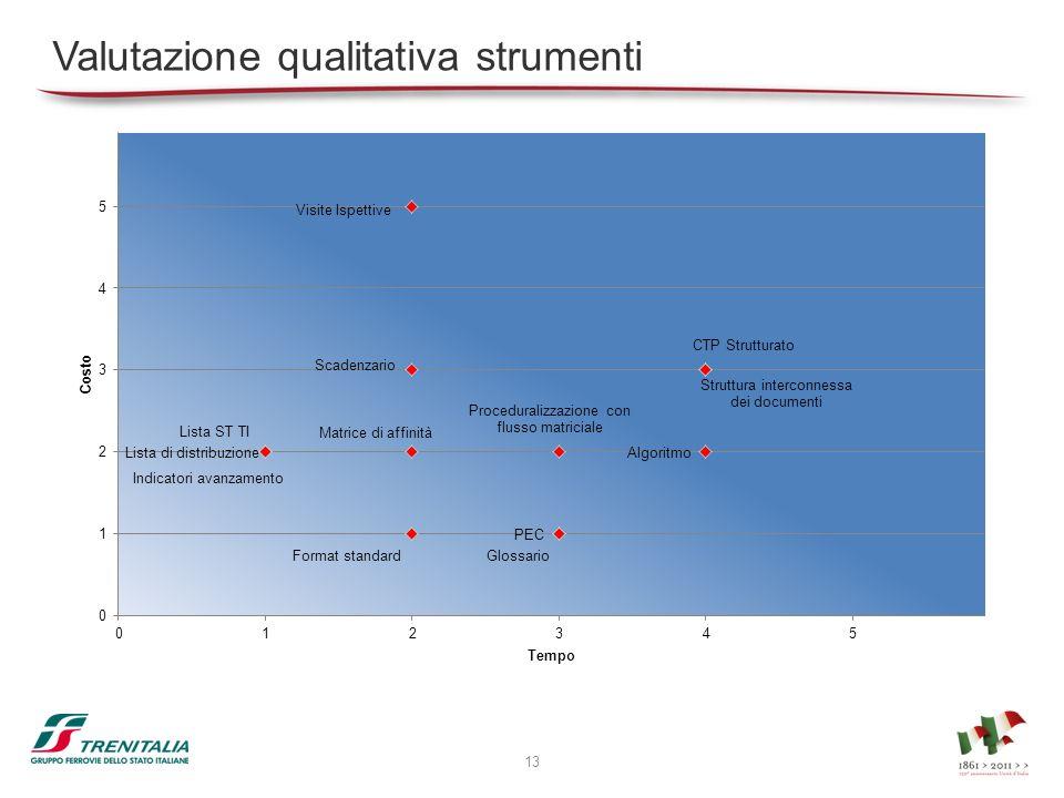 Valutazione qualitativa strumenti