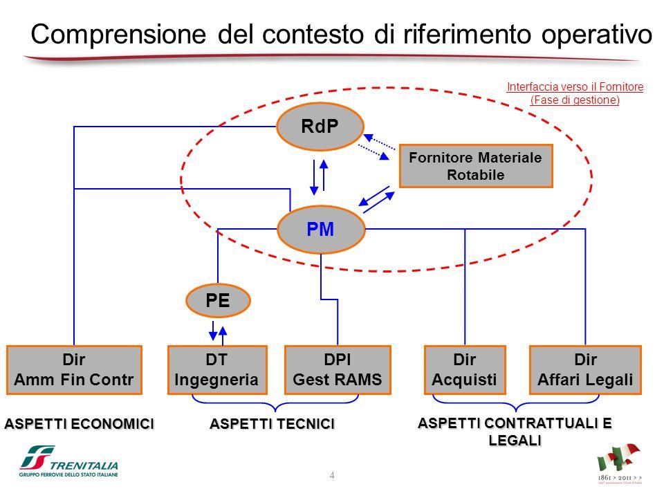 Comprensione del contesto di riferimento operativo