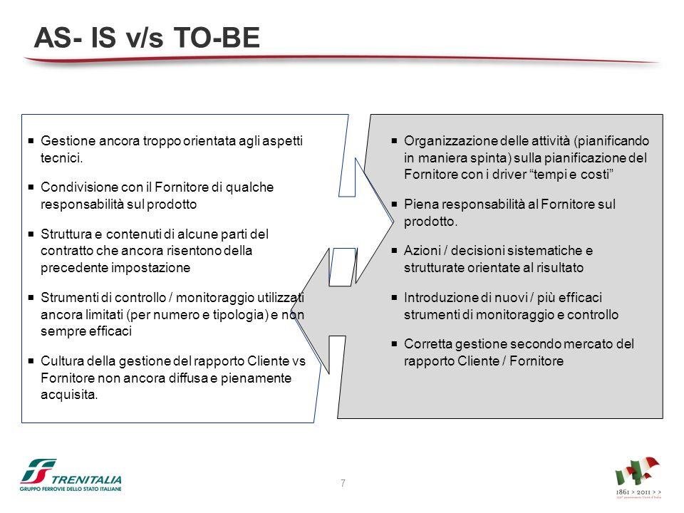 AS- IS v/s TO-BE Gestione ancora troppo orientata agli aspetti tecnici. Condivisione con il Fornitore di qualche responsabilità sul prodotto.