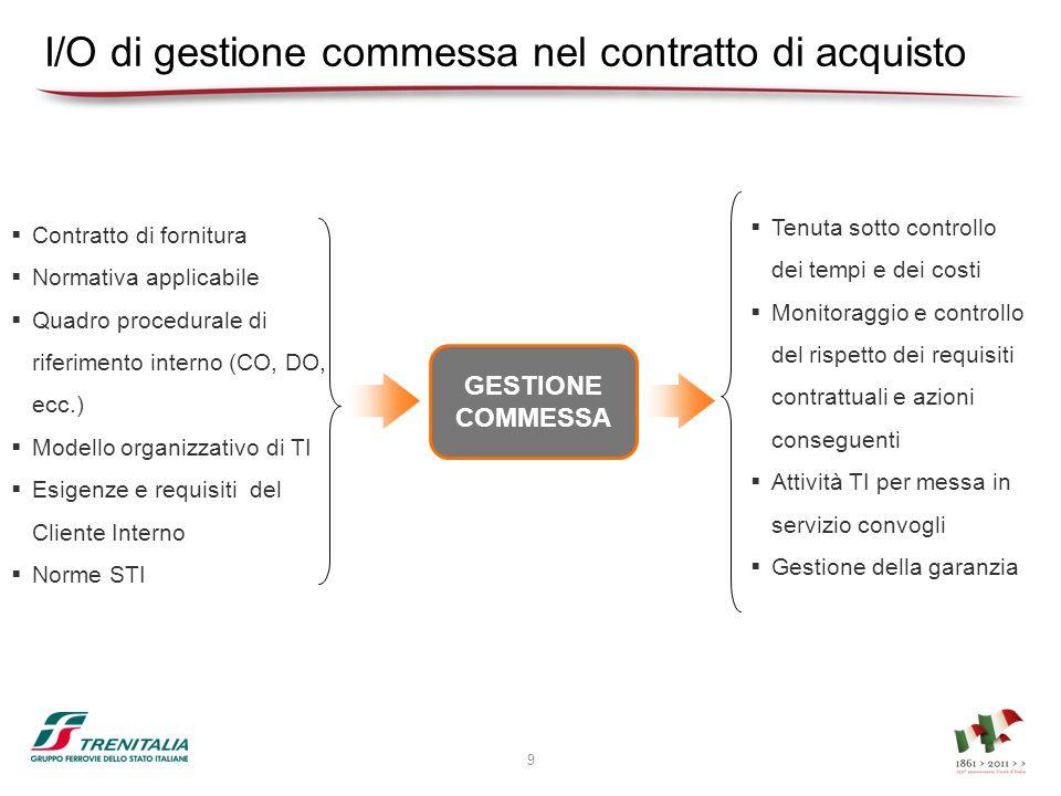 I/O di gestione commessa nel contratto di acquisto