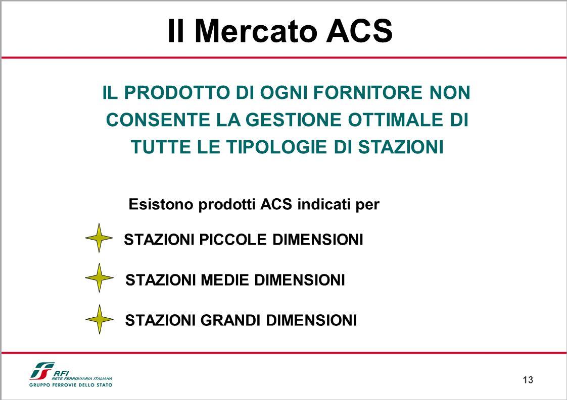 Il Mercato ACS IL PRODOTTO DI OGNI FORNITORE NON CONSENTE LA GESTIONE OTTIMALE DI TUTTE LE TIPOLOGIE DI STAZIONI.