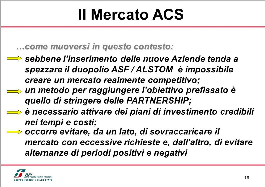 Il Mercato ACS …come muoversi in questo contesto: