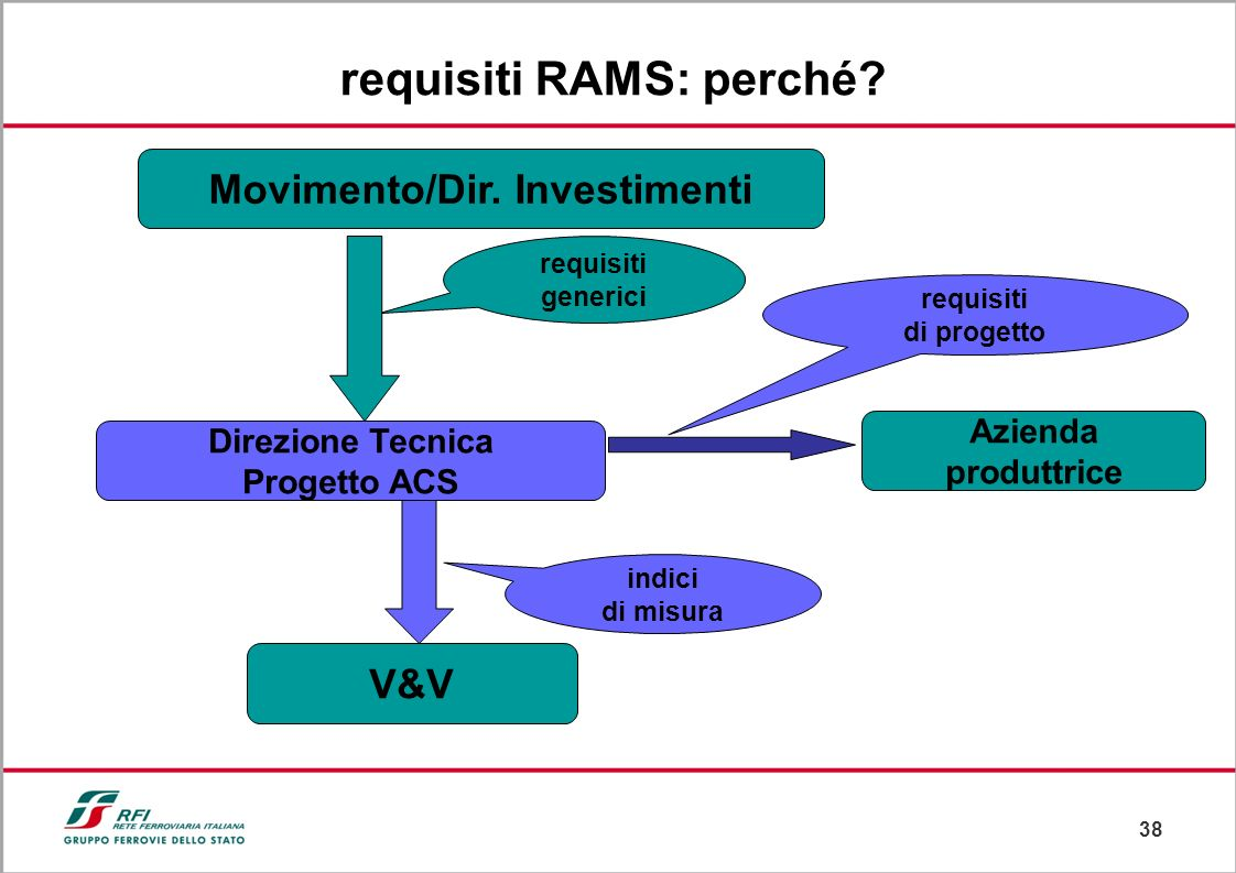 requisiti RAMS: perché Movimento/Dir. Investimenti